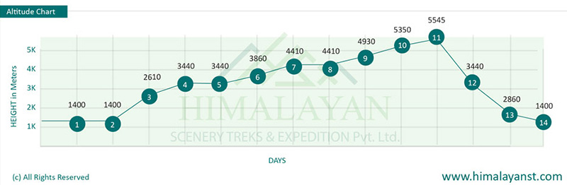Number of Days Vs Elevation of Everest Base Camp Trekking