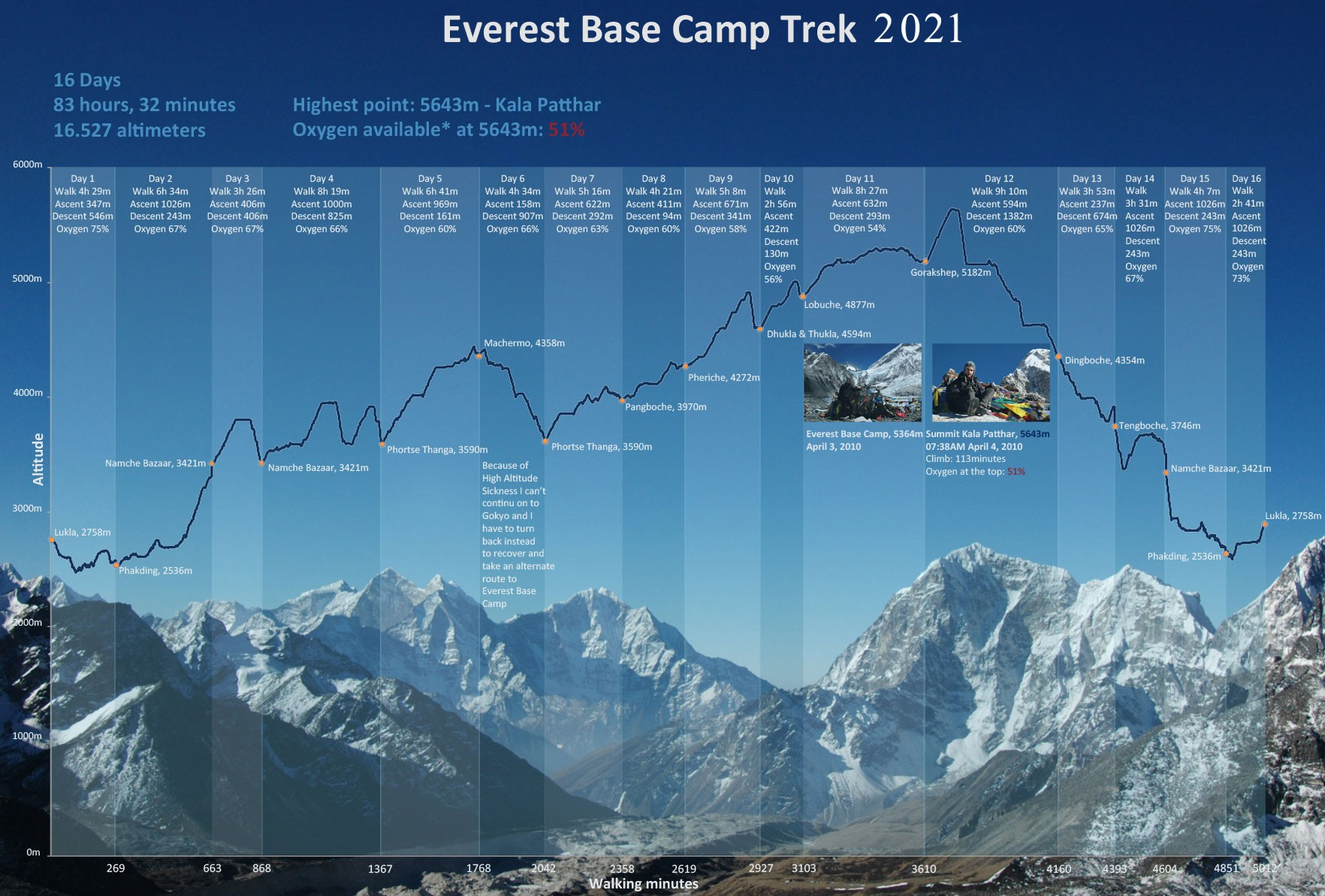 Time Duration Required for Everest Base Camp Trekking in 2021