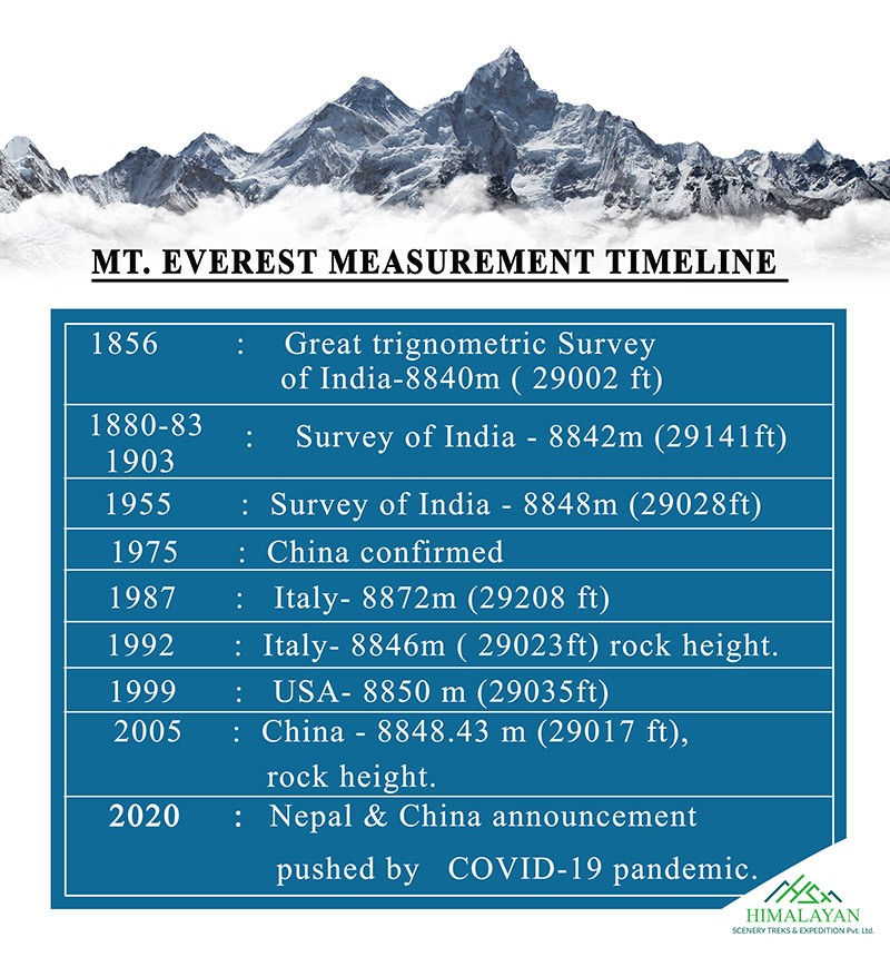 What is the New Height of Mt. Everest | Everest New Height 2020